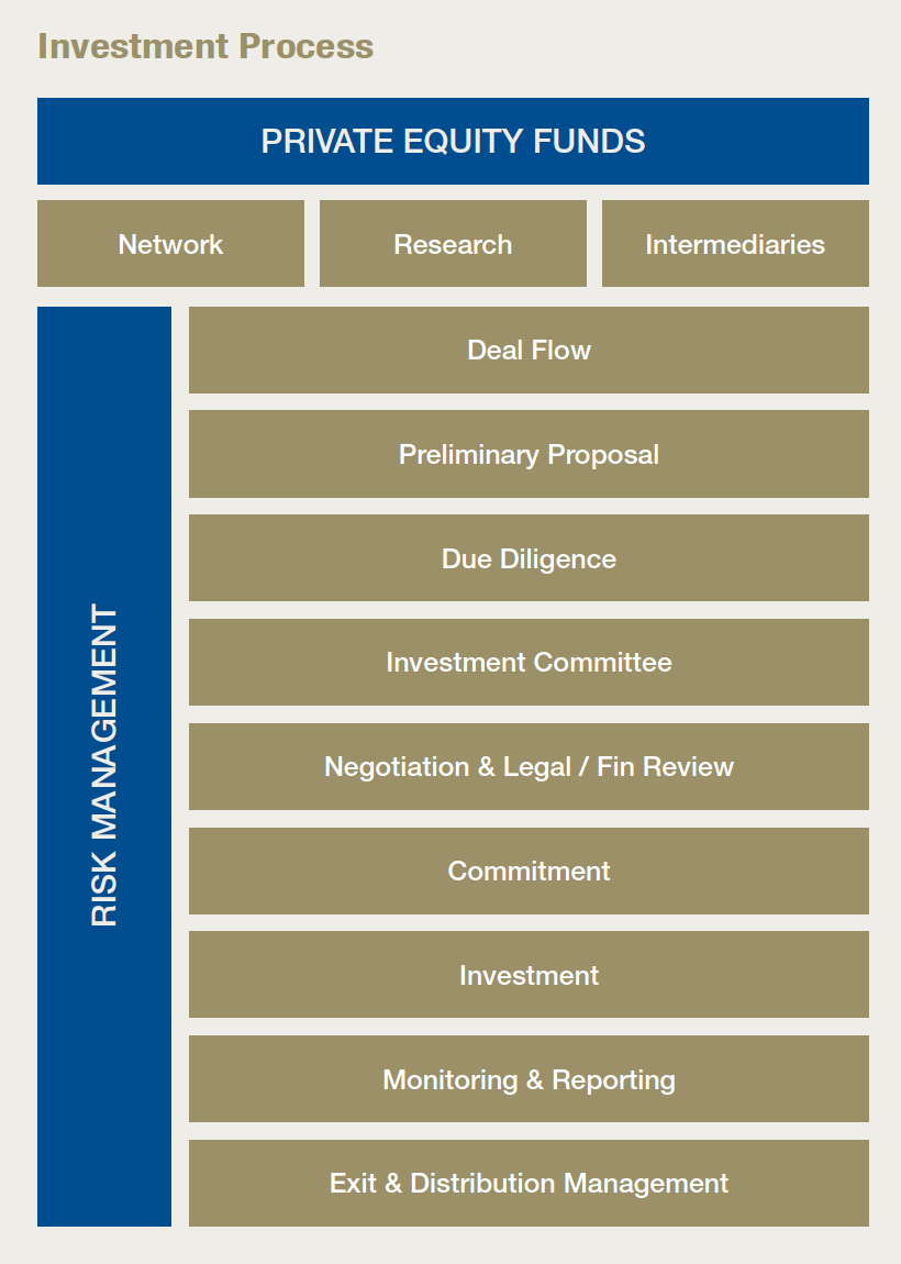 private equity investment criteria pdf